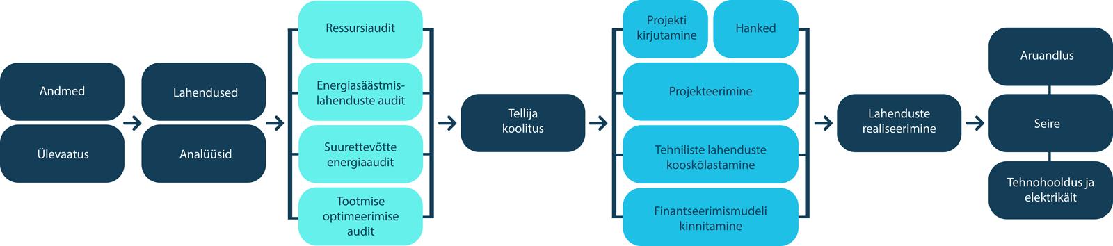 Auditi ja selle koostamise etapid