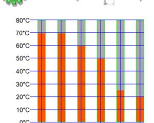 Liiga madal radiaatorkütte pealevoolu temperatuuri graafik