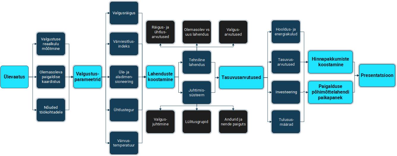 valguspaigaldise projekteerimise protsess